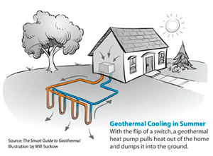 Geothermal heat pump contractor in Rogers