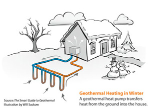 Geothermal heat pump installation in Fayetteville